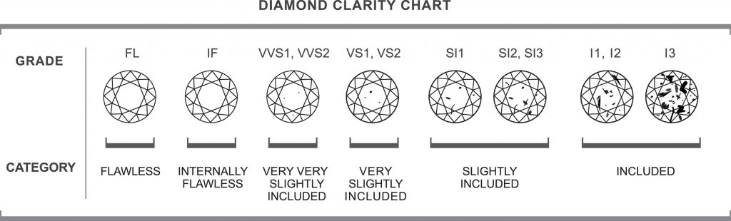 diamond clarity slightly chart grading included education bispok scale very
